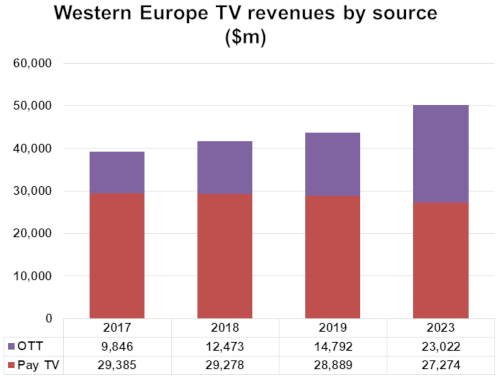 Western Europe TV revenues by source - OTT and Pay TV