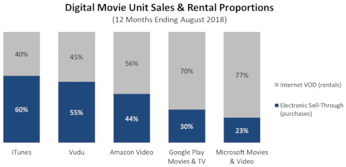 U.S. Digital Movie Unit Sales and Rental Proportions (12 months ending August 2018) - Internet VOD (rentals), Electronic Sell-Through (purchases) - iTunes, Vudu, Amazon Video, Google Play Movies & TV, Microsoft Movies & Video)