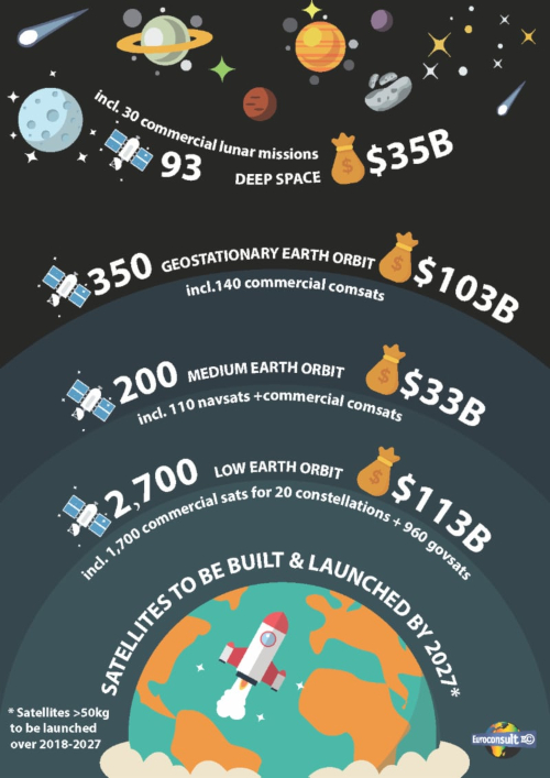 Euroconsult - Satellites to be Built and Launched over the Next 10 Years