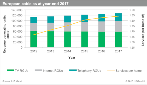 European cable at year-end 2017 - TV RGUs. Internet RGUs. Telephony RGUs, Services per home - 2012-2017