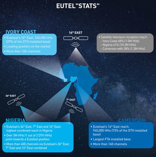 Eutel'stats' - Ivory Coast, Nigeria, Cameroon