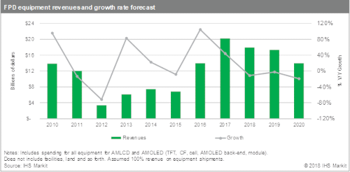 FPD equipment revenues and growth rate forecast - 2010-2020
