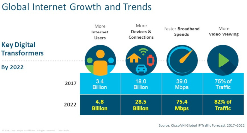 Global internet growth and trends - 2017 versus 2022 - Internet Users, Devices and Connections, Broadband Speeds, Video Viewing
