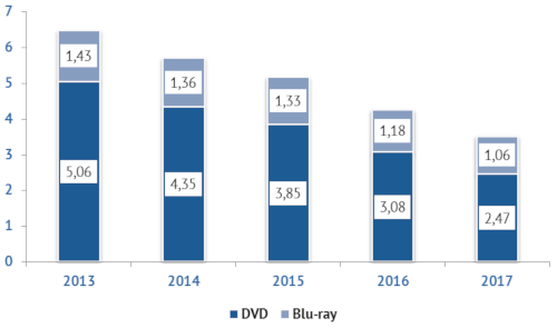 Physical video market in Europe