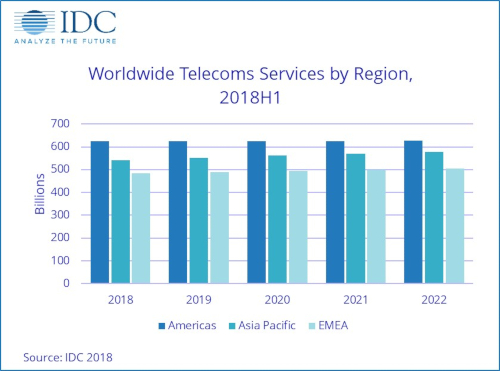 Worldwide Telecom Services by Region - Americas, Asia-Pacific, EMEA - 1H 2018