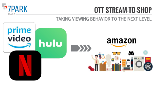Stream to Shop illuminates the pathways between OTT viewership and purchases on Amazon.com