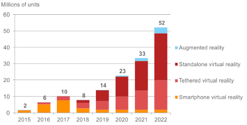 CCS Insight - Shipments of VR and AR devices, worldwide - 2015-2022 - Augmented reality, Standalone virtual reality, Tethered virtual reality, Smartphone virtual reality