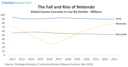 Games Consoles In Use - By Vendor - Sony Corp (PlayStation), Nintendo (Switch), Microsoft (Xbox)