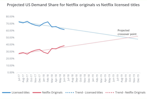 US Demand Share For Netflix Originals vs Licensed Titles - Trend 2017-2019