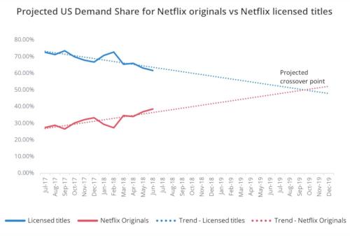 US Demand Share For Netflix Originals vs Licensed Titles - Trend 2017-2019