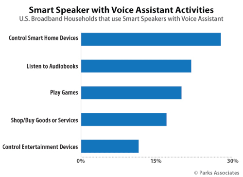 Smart Speaker with Voice Assistant Activities in the U.S.