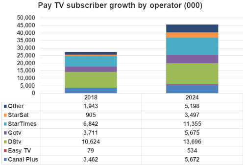 Africa - Pay TV subscriber growth by operator