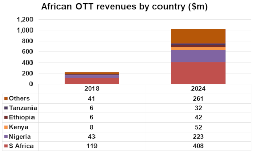 African OTT revenues by country (South Africa, Nigeria, Kenya, Ethiopia, Tanzania, Others) - 2018 and 2024