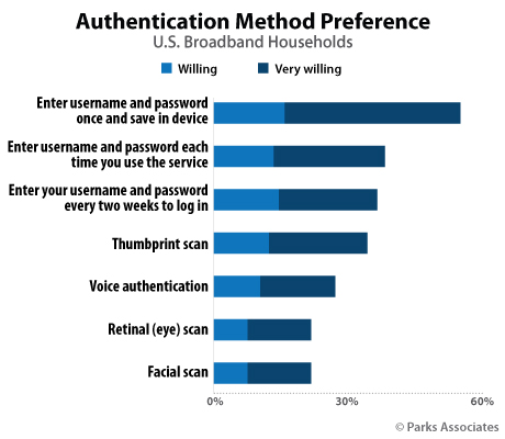 Authentication Method Preference | Parks Associates