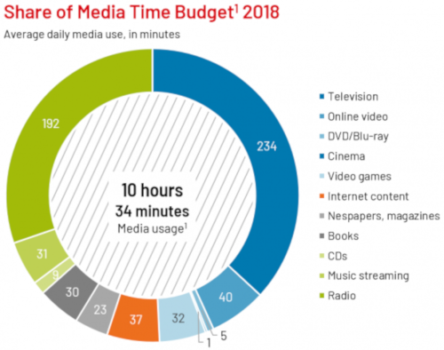 Germany - share of media time - 2018