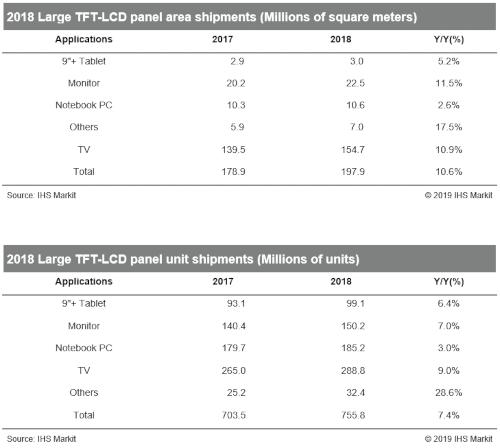 Large TFT LCD panel shipments - 2018
