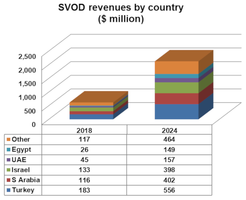 MENA SVOD revenues by country - 2018-2024
