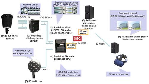 NTT DOCOMO 8K 3D VR System Configuration