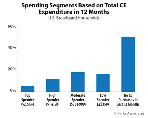 Spending Segments Based on Total CE Expenditure in 12 Months | Parks Associates
