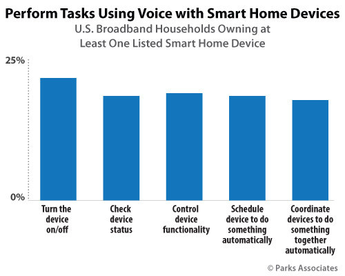 Parks Associates: Perform Tasks Using Voice with Smart Home Devices