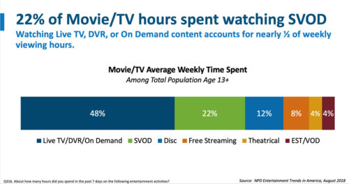 22% of Movie/TV hours spent watching SVOD