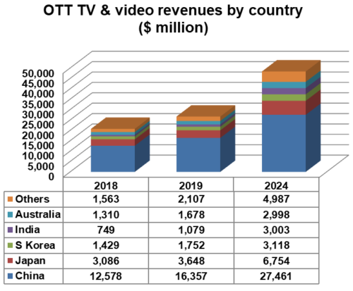 Asia OTT TV and video revenues by country - China, Japan, South Korea, India, Australia, Others - 2018, 2019, 2024