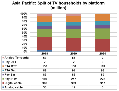 Asia Pacific TV households by platform - Terrestrial, Satellite, IPTV, Cable TV - 2018, 2019, 2024