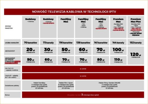 Cable IPTV in Cyfrowy Polsat packages