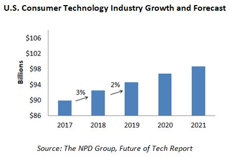 U.S Consumer Technology Industry Growth 2017-2012