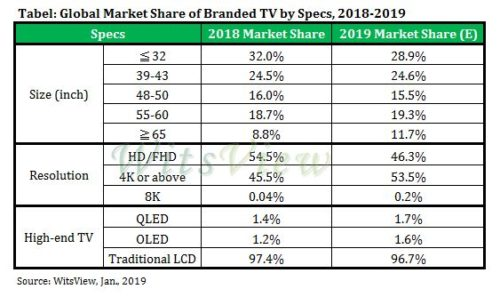 Global Market Share of Branded TVs by spec - 2018/2019