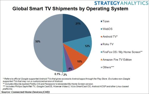 Global Smart TV Shipments by Operating System - Tizen, WebOS, Android TV, Roku TV, Firefox OS/My Home Screen, Amazon Fire TV Edition, Others