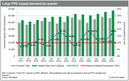 Large FPD supply and demand by quarter - 2017-2020