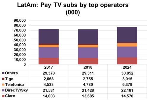 Latin America Pay TV subscribers by operator - Claro (América Móvil), DIRECTV/Sky (AT&T/Vrio), Telefónica, Tigo (Millicom), Others