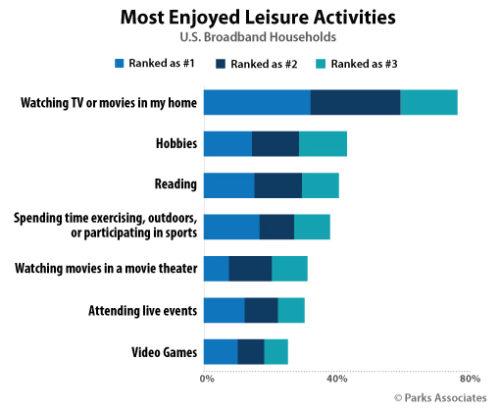 Most Enjoyed Leisure Activities - US Broadband Hosueholds