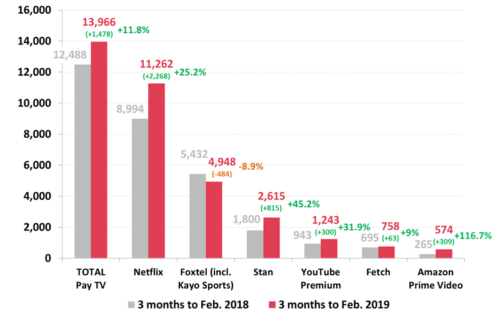 Australian household users of Pay TV/Subscription TV services – 3 months to February 2019 cf. 3 months to February 2018