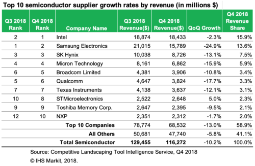 Semiconductor Market Share 4Q 2018 - Intel Corp, Samsung Electronics, SK Hynix, Micron Technology, Broadcom, Qualcomm, Texas Instruments, STMicroelectronics, Toshiba Memory, NXP