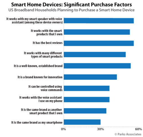 Smart Home Device - Significant Purchase Factors | Parks Associates