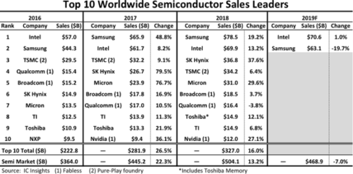 Top 10 Worldwide Semiconductor Sales Leaders - 2016-2019 - Intel Corporation, Samsung, TSMC, Qualcomm, Broadcom, SK Hynix, Micron Technology, Texas Instruments (TI), Toshiba Memory, NXP, Nvidia
