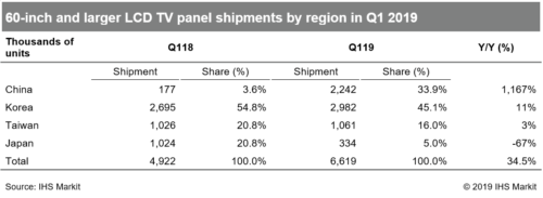 60-inch and larger LCD TV panel shipments by region in Q1 2019 - China, Korea, Taiwan, Japan, Total - Q1 2019 v. Q1 2018