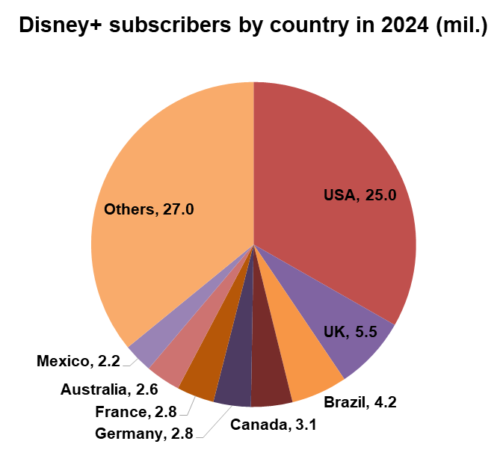 Disney+ subscribers by country in 2024 (millions) - USA, UK, Brazil, Canada, Germany, France, Australia, Mexico, Others