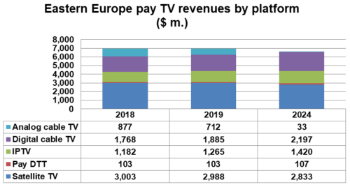 Eastern Europe pay TV revenues by platform - 2018, 2019, 2024