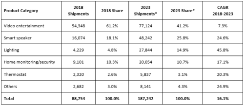 Europe Smart Home Devices Forecast by Category, 2018-2023 - Video entertainment, Smart speaker, Lighting, Home monitoring/security, Thermostat, Others