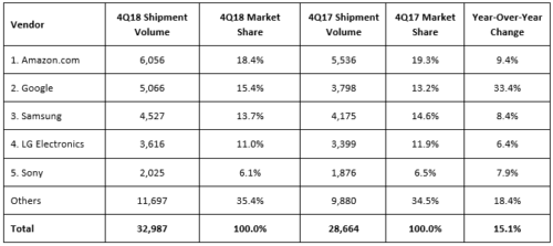 Europe Top 5 Smart Home Vendor Shipments, Market Share and YoY Growth, 4Q18 - Amazon, Google, Samsung, LG Electronics, Sony Corp, Others