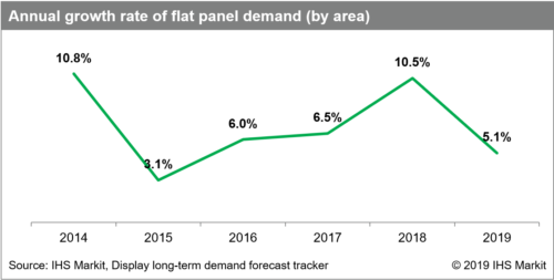 Flat panel demand growth - 2014-2019