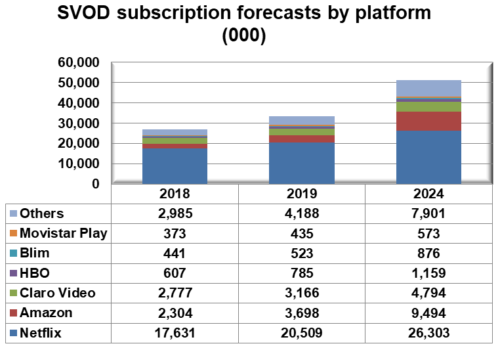 Latin America SVOD subscriptions by platform - Netflix, Amazon, Claro Video (América Móvil), HBO (AT&T), Blim (Televisa), Movistar Play (Telefónica), Others