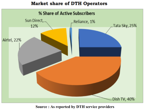 Market share of DTH operators - India - 4Q 2018