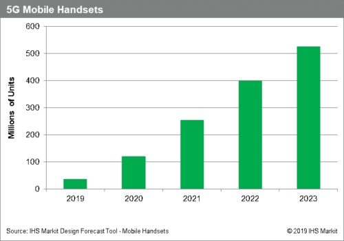 5G Mobile Handsets