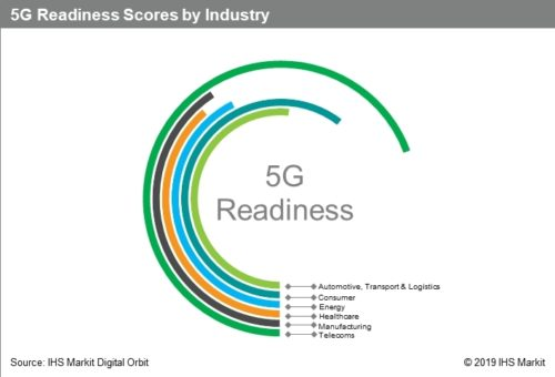 5G Readiness Score By Industry