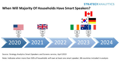 Smart Speaker Adoption Timeline