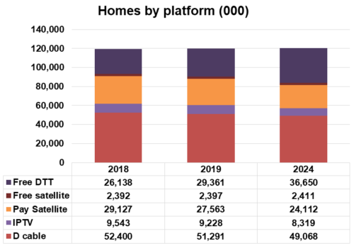 US TV Homes by Technology Platform (DTT, FTA DTH, Pay DTH, IPTV, Cable TV) - 2018, 2019, 2024